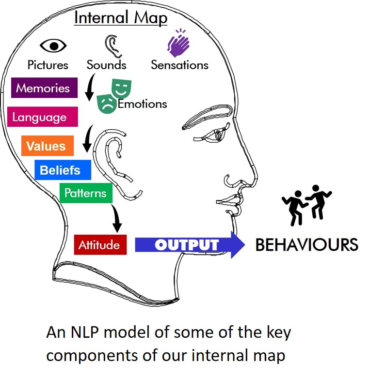 An NLP model of some of the key components of our internal map